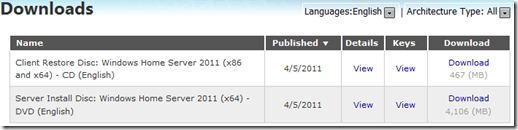 WHS 2011 is available on TechNet and MSDN