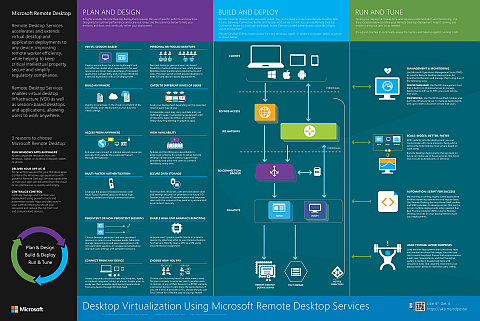 Remote Desktop Services Poster