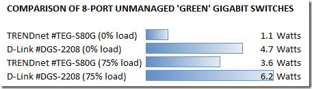 Comparison of 8-port unmanaged 'green' gigabit switches