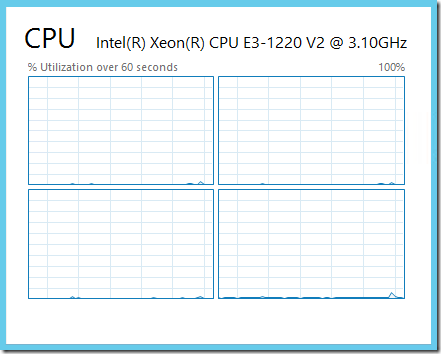 CPU usage - Graph Summary View