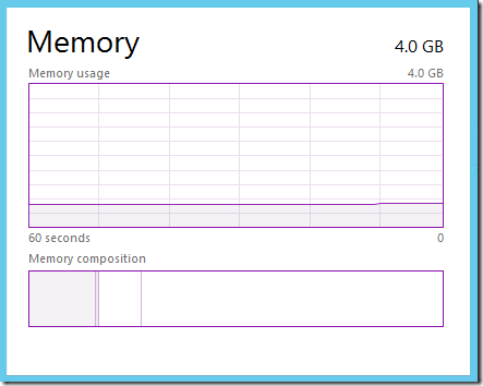 Memory - Graph Summary View