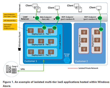Windows Azure Network Security Whitepaper